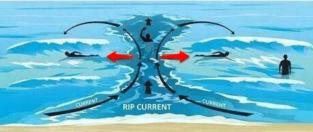 corriente mar adentro
