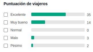 Valoraciones de La Iguana en Tripadvisor