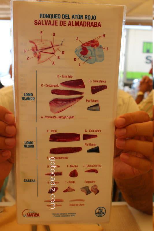 Despiece del atún (cortesía de La Marea)