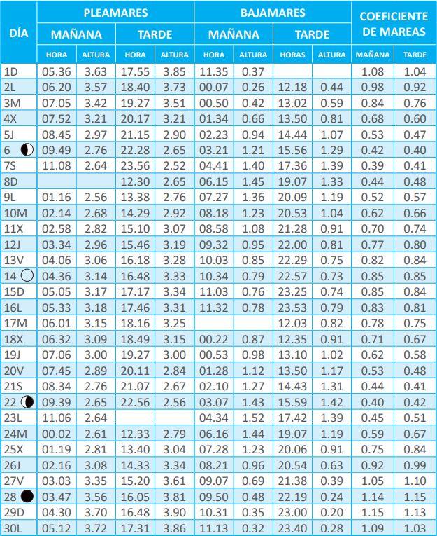 Tabla de mareas de Cádiz para AgostoTabla de mareas de Cádiz para Septiembre